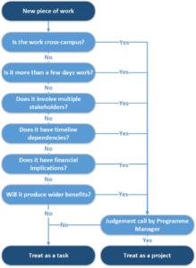 CMVM project decision tree - image