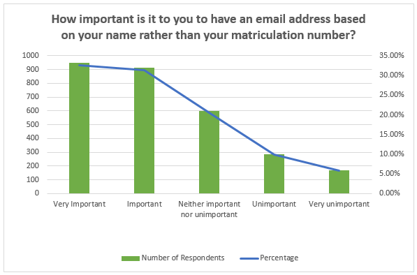 Names not Numbers: A Summary of the Results of the Student Email